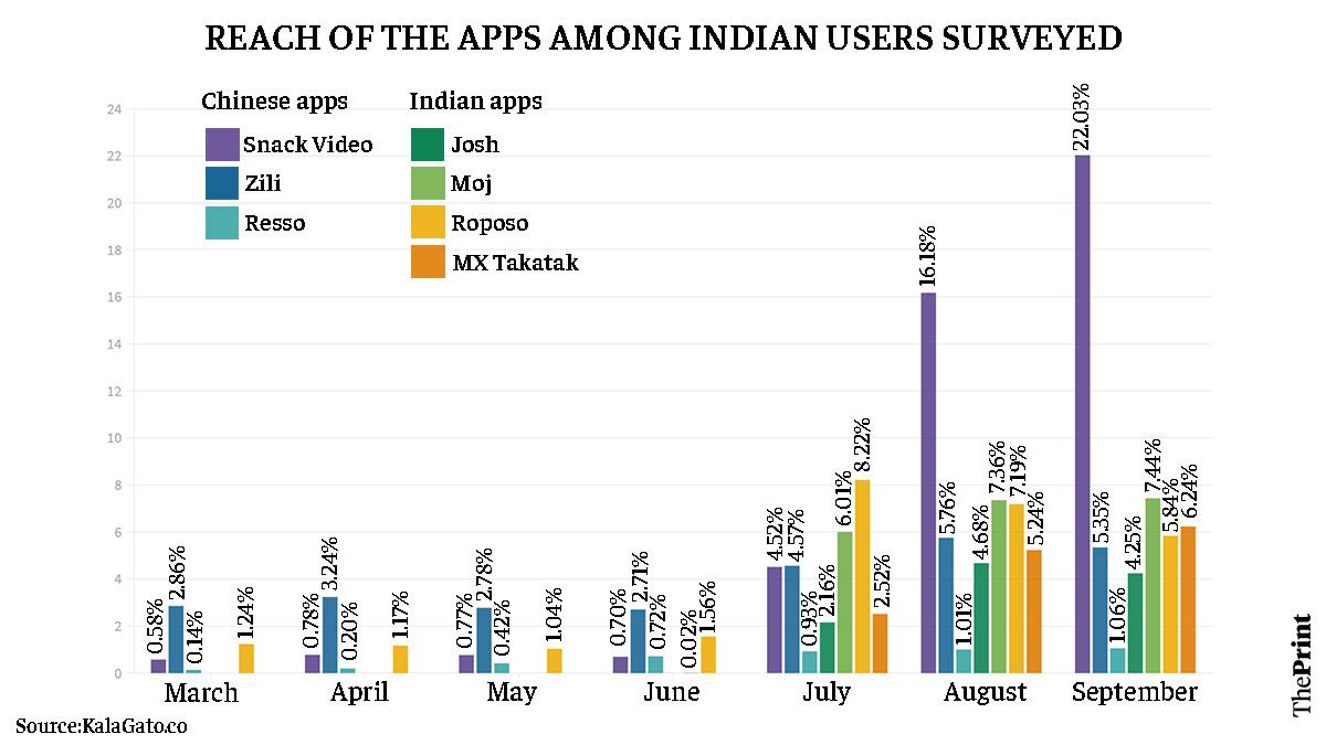 Graph: Ramandeep Kaur | ThePrint